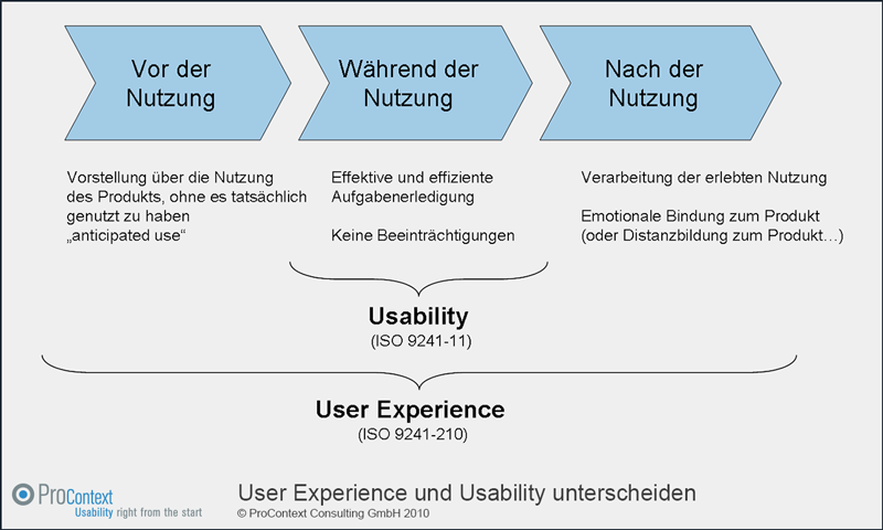 Usability und User Experience